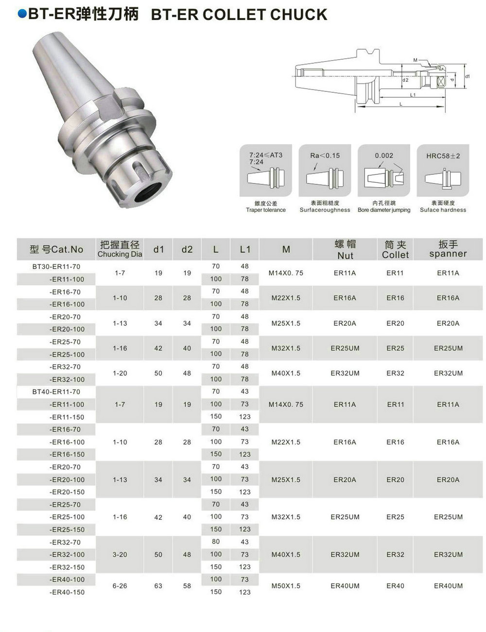 Wrench  #333 MAS//BT40 Collet Chuck ER40 ER40 Collet Set HK